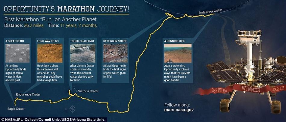 """2004年1月,""""机遇""""号在火星""""小鹰""""陨坑着陆,执行原定3个月的探索任务。考察过程中,""""机遇""""号发现了古代火星存在水的证据。2014年,""""机遇""""号打破前苏联"""""""
