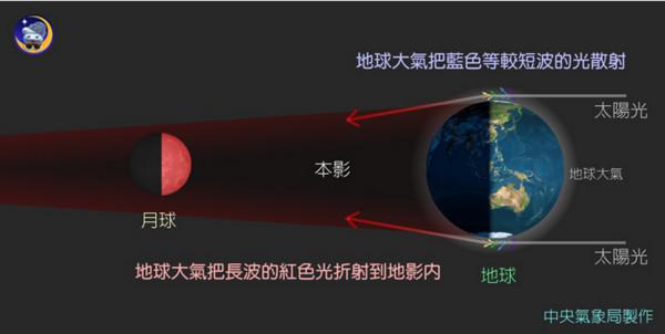 「红月面现象」原理示意图。(图/中央气象局)