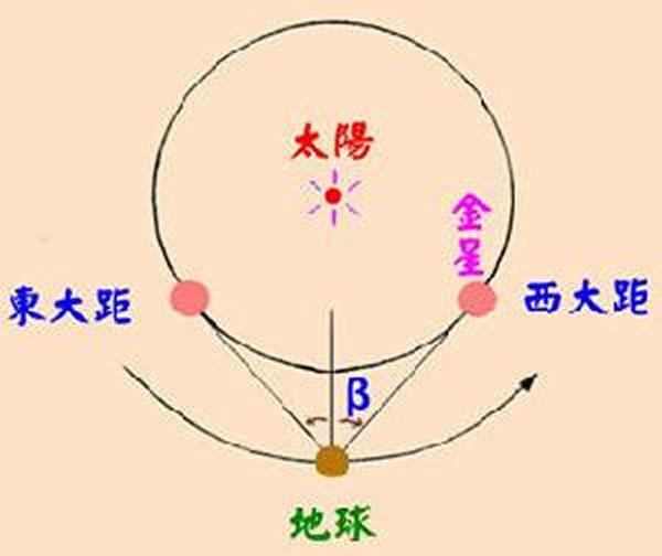 金星东大距和西大距示意图