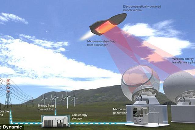 微波推动的航天飞机能够将200公斤的载荷送入轨道,满足一些卫星的发射需求