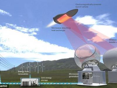 科学家构想出一种不需要携带燃料的航天飞机