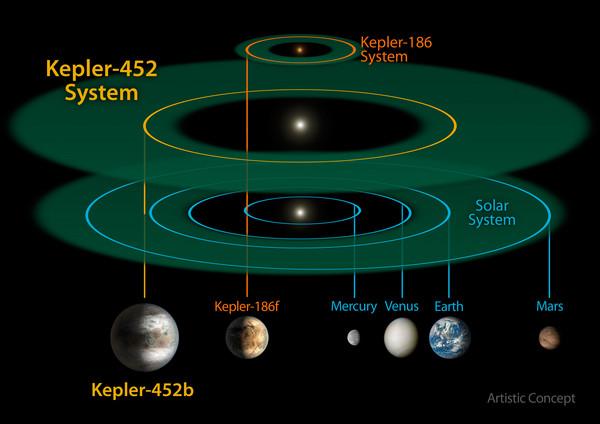 NASA证实找到地球2.0——克卜勒-452B