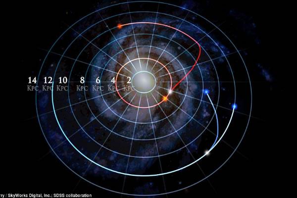 新研究增加天文学家对恒星是如何在银河系里形成和移动的新理解