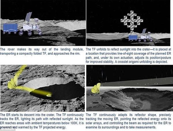 美国宇航局说,月球南极的沙克尔顿陨石坑可能变成一个被寒冷黑夜包围但充满温暖阳光的绿洲。月球车会按计划安置变压器,令这个陨石坑内充满阳光,使机器人在它里面进行研究