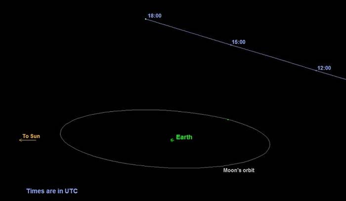 图像显示,2015年10月31日小行星2015 TB145将近距离掠过地球,最新观测显示,它实际上是一颗彗星。