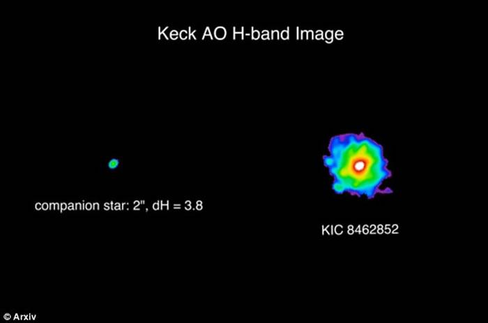 美国宇航局公布恒星KIC 8462852调查结果:彗星碎片遮挡恒星光线导致误解是外星人戴森球