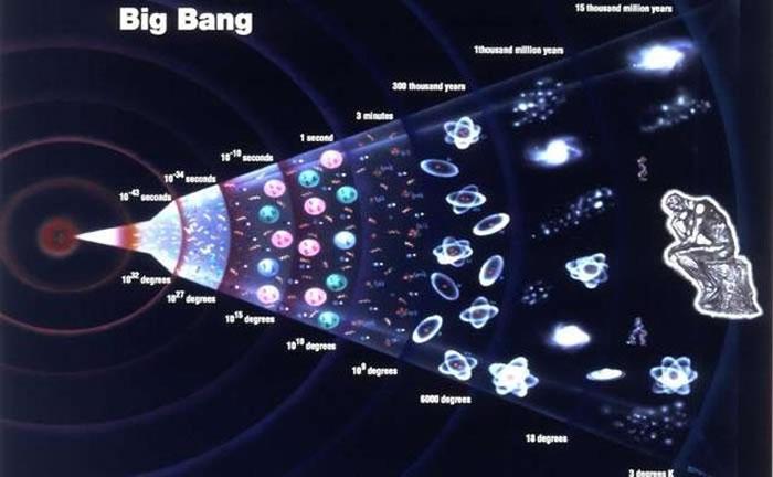 科学家们推测从初始膨胀开始,宇宙就确定了今后的状态,比如是否有可能形成星云、星系和行星等