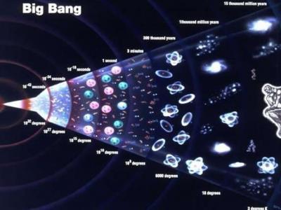 当前理论认为138亿年前宇宙诞生于一次量子涨落形成的大爆炸