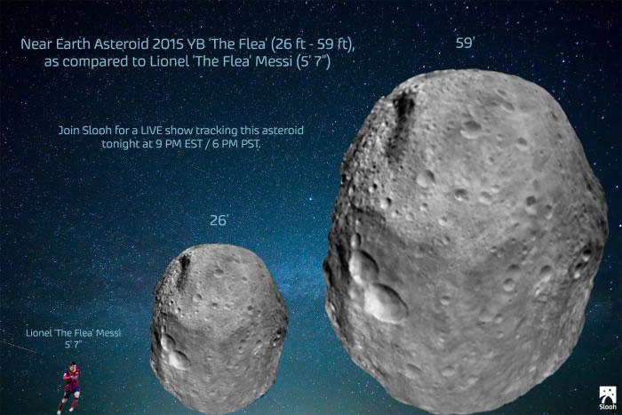 近地天体2015 YB绰号为跳蚤,速度为每小时5.2万公里,美国宇航局近地天体跟踪机构对其进行了观测