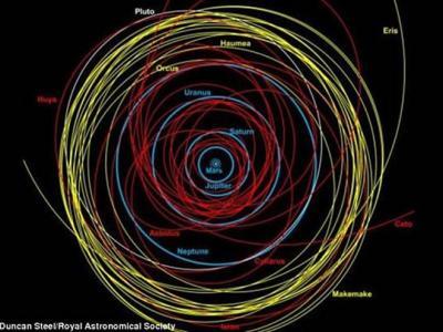 能对地球构成危险的较大型彗星数量可能要比原先估算的更多
