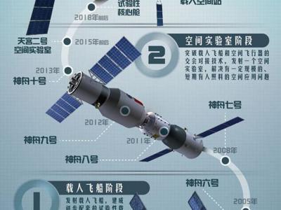 探秘2016中国太空发射计划:天宫二号神舟十一号将升空