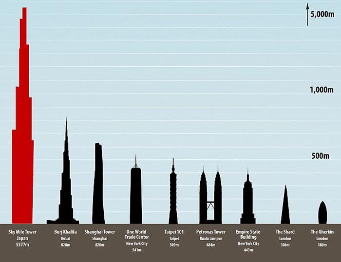 摩天大厦高哈利法塔逾倍