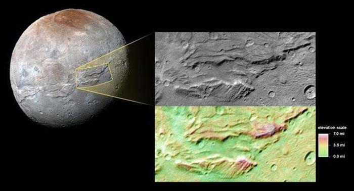 科学家发现卡戎的表层主要被水冰覆盖。在其诞生的早期,受到放射性元素和自身内部热量的影响,卡戎表层温度上升