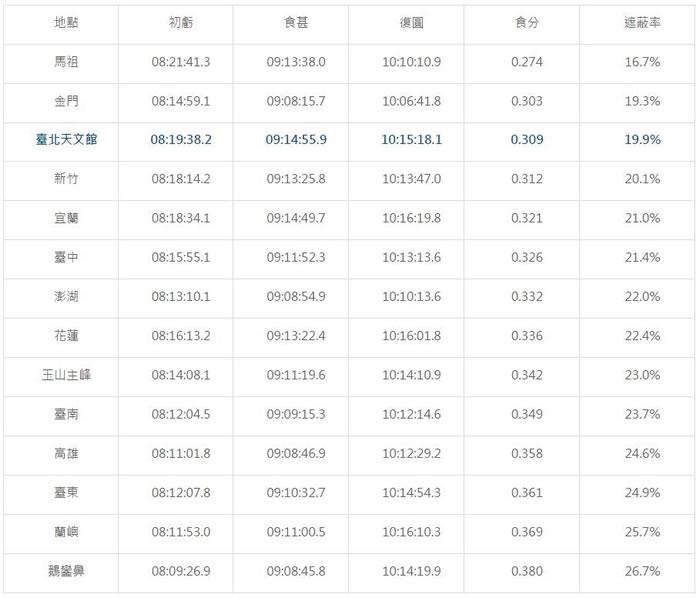 2016年3月9日日食各阶段发生时间表(图/台北市立天文科学教育馆)