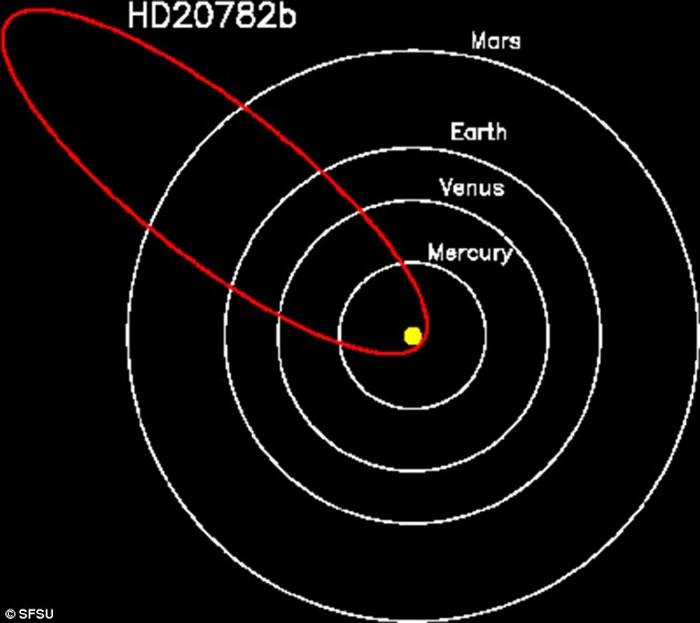 """天文学家发现轨道非常近似于彗星的系外行星""""HD 20782"""""""