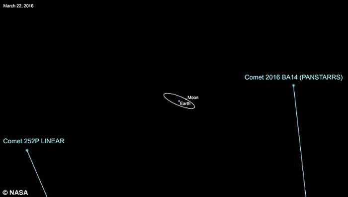 科学家发现其中一颗彗星的尺寸大约是另一颗的一半,它可能是较大彗星经过另一颗时被剥离下的一部分,于是形成了两颗同源天体