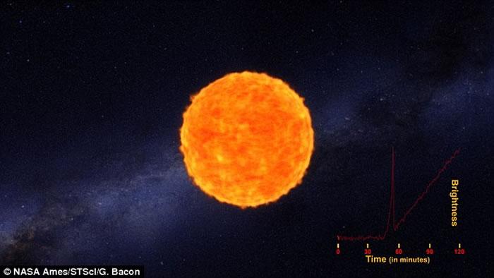 人类首度目击超新星(KSN 2011a,KSN 2011d)爆炸过程
