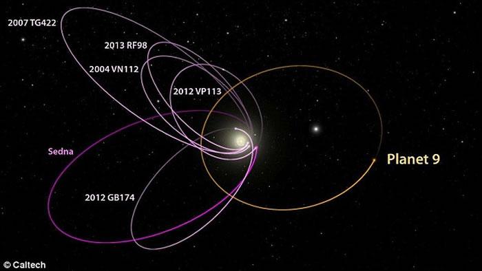 """太阳系是否存在第9大行星?美学者宣称发现""""X行星""""""""uo3L91"""""""