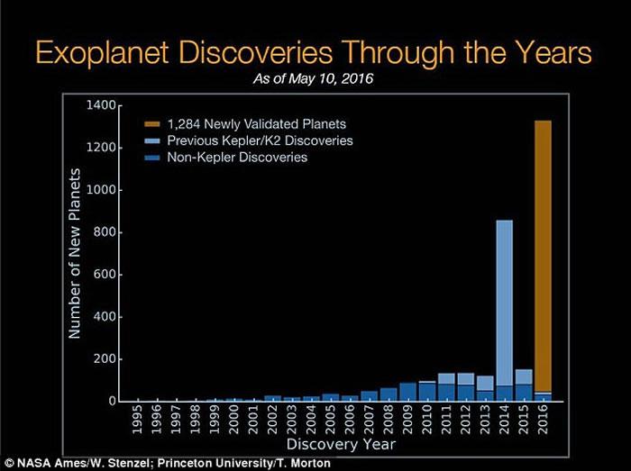 美国太空总署宣布开普勒望远镜又发现1284个系外行星 其中9个适合居住