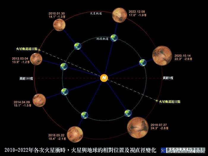 火星冲日图片 - shufubisheng - shufubisheng的博客