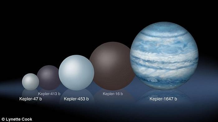 美国NASA宣布发现最大环双星行星——开普勒-1647b(Kepler-1647b)