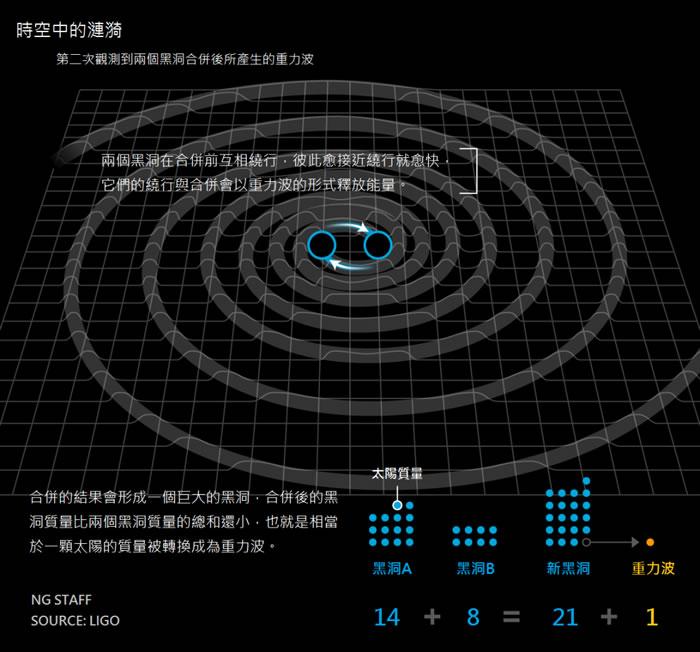 黑洞相撞所造成的震波,显示了重力波能经常被侦测到