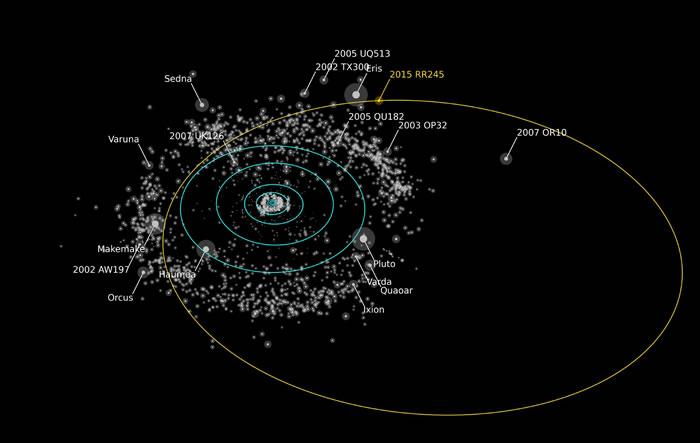 示意图以橘黄色标示2015 RR245新矮行星的椭圆形轨道,图中,轨道亮度近似于2015 RR245 的都加以标示,根据