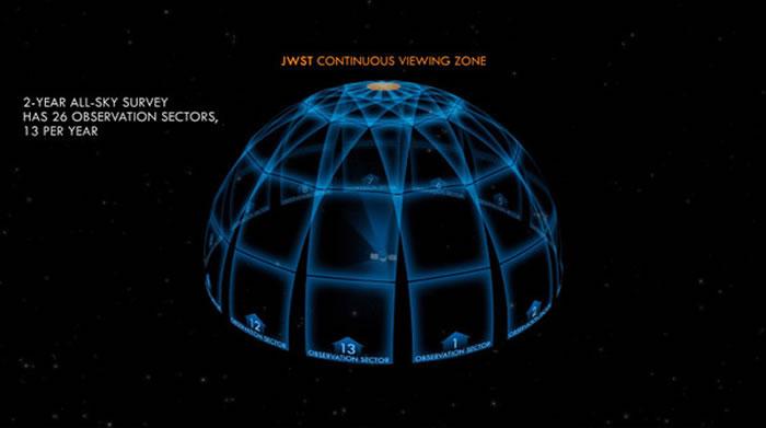 TESS将会把行走过的360°空间,以其为中心各分为26区来拍摄