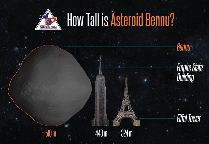 小行星Bennu在2135年会从地球和月球之间危险通过?