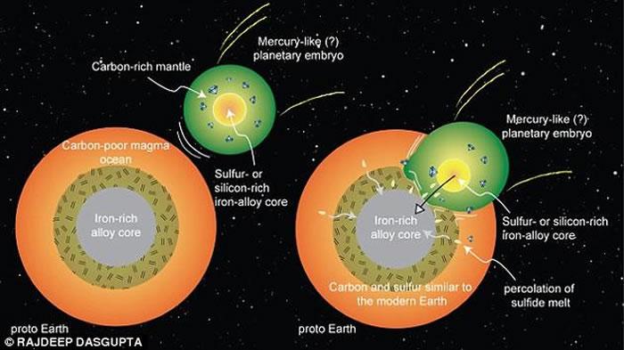 地质化学家开展的一系列实验显示,44亿年前,在地核形成之后,也许有一颗类似水星的胚胎行星撞上了地球,为地球带来了生命所必需的碳元素。