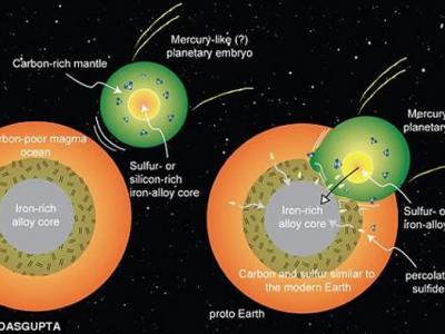 地球生命起源或全都归功于44亿年前胚胎行星撞击