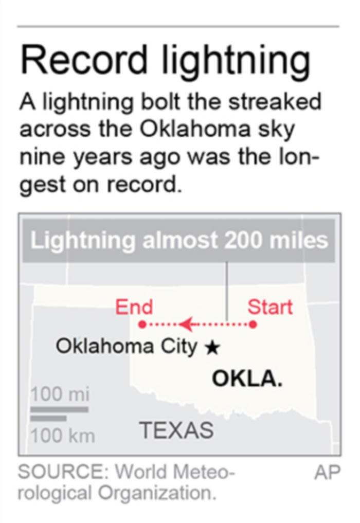 """示意图:世界气象组织列出""""史上最长闪电""""纪录,美国321公里长闪电和法国持续7.74秒闪电"""