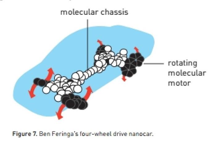 """费林加成功令分子转子叶子向同一方向持续转动,更开发出一部""""纳米车""""。"""
