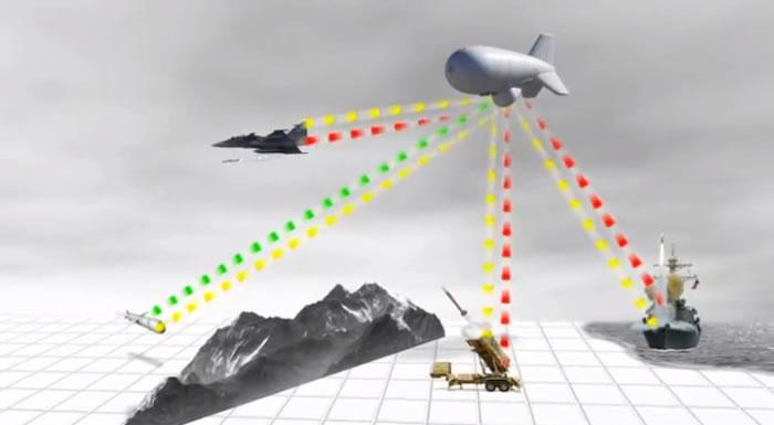 JLENS曾为美军的未来武器项目。