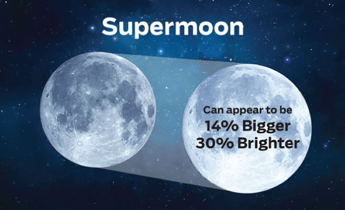 美国太空总署:11月14日将现本世纪最大超级月亮