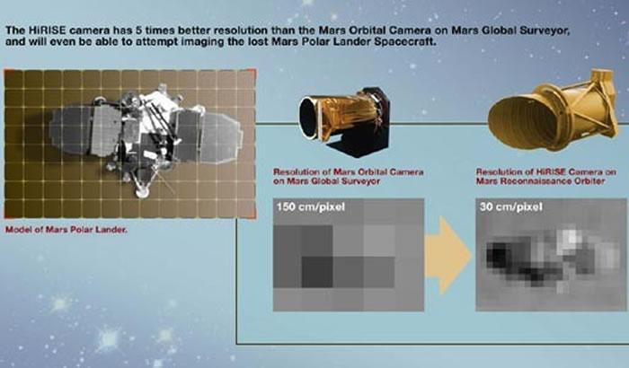 HiRISE摄影机可接收人眼可见光与短波红外线