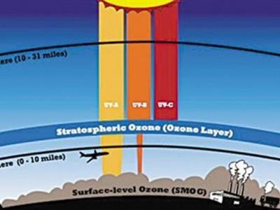 4.5亿年前的奥陶纪大灭绝的元凶最有可能是伽马射线爆发