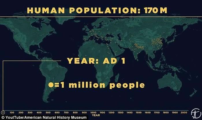 视频中指出,从20万年前现代人类刚刚在非洲大陆上出现、到10万年前人类开始向全球迁移的这段时间里,人口数量很可能一直保持在100万以下。 随后随着农业的发展,人