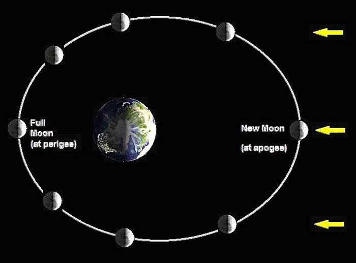 为什么有那么多超级月亮?