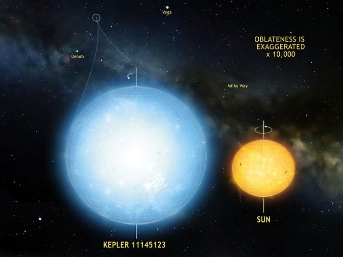 宇宙中迄今已知最圆的天体——恒星开普勒11145423(Kepler 11145123)