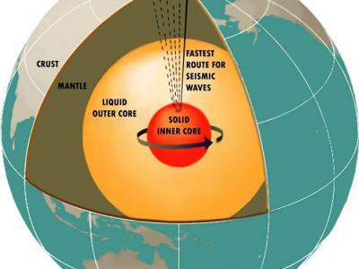 """地球内部是""""实心球"""" 日本科学家发现地核内的5%神秘物质为矽元素"""