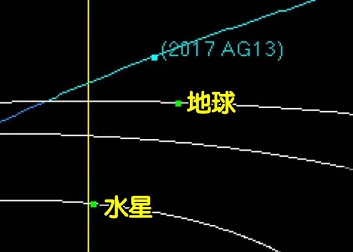 """""""2017 AG13""""近距离掠过地球。"""
