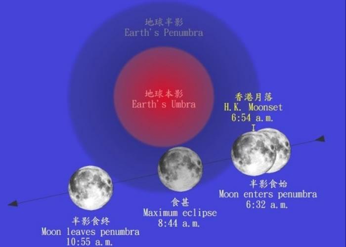 半影月食时月球路径。