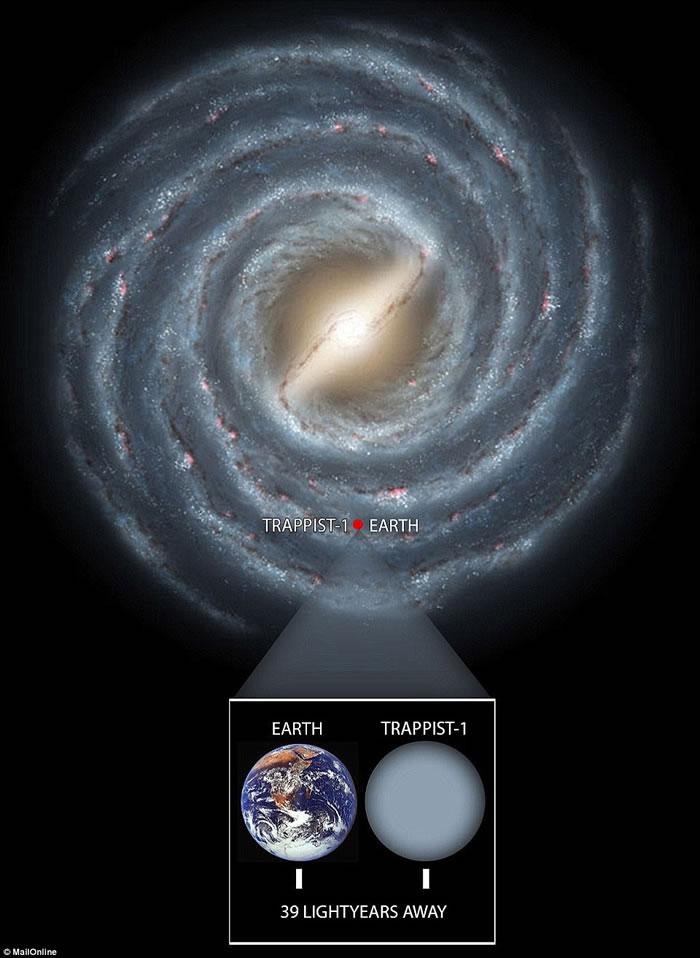 发现或有生命的新太阳系:水瓶座矮恒星TRAPPIST-1周围发现7颗可能有液态水的行星