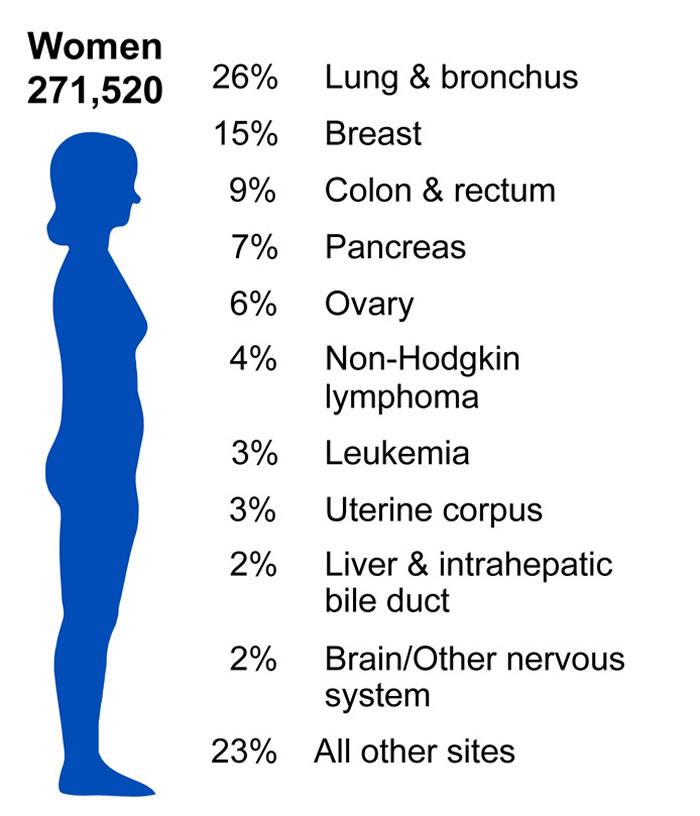 英国医学专家预测未来20年女性患上癌症的比例将会大幅增加