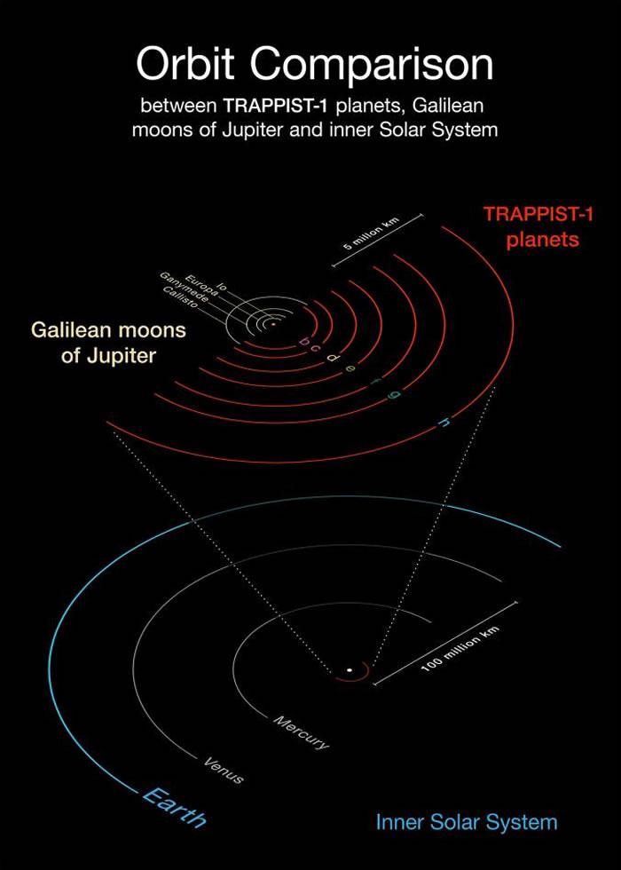 这张示意图把TRAPPIST-1的七颗行星,与太阳系内侧的行星,和木星四颗最大卫星的轨道相互比较。 (红色轨道为TRAPPIST-1,白色轨道为木星与四颗最大卫