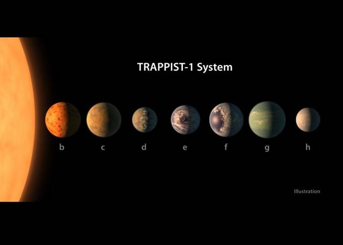 """模拟围绕""""Trappist-1""""的行星排列。"""