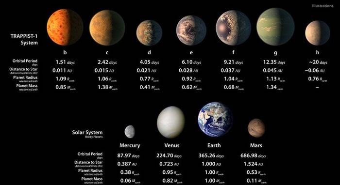 """Trappist-1""的7颗行星(图上方)以及太阳系行星大小的比较。图下方左起分别为水星、金星、地球和火星。"