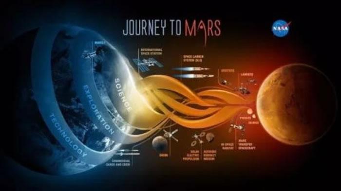 探索火星成为NASA的重要目标。