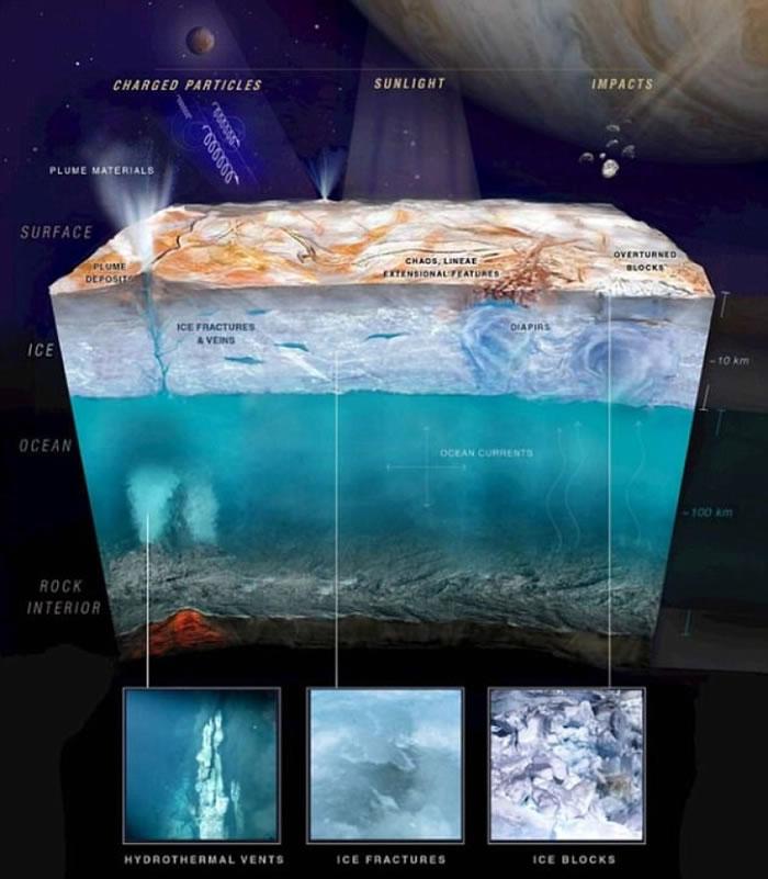欧罗巴有三层地层。